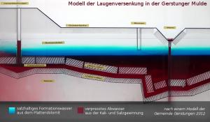 Modell Gerstunger Mulde, Kali-Abwässer