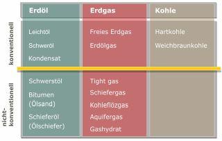 Tabelle: Klassifizierung fossiler Energieträger