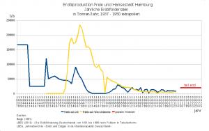 Graph:Historische und zukünftig erwartete Erdöl-Förderraten in Hamburg
