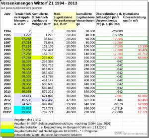 Tabelle: Zugelassene und tatsächlich eingebrachte jährliche Versenkmengen in der Bohrung Wittorf Z1. Tabelle: Zugelassene und tatsächlich eingebrachte jährliche Versenkmengen in der Bohrung Wittorf Z1.