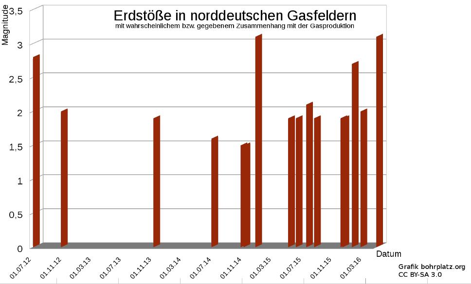 Grafik Erdbebenaufkommen in Niedersachsen seit Mitte 2012.
