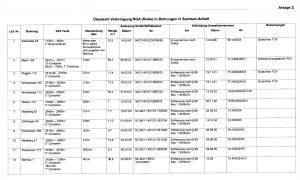 In diesen Bohrungen wurden über 200 Tonnen radioaktiver Abfälle aus der Gasindustrie verklappt. (Quelle: Ministerium für Wirtschaft, Wissenschaft und Digitalisierung Sachsen-Anhalt, 3.11.16)