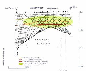 Geologischer Schnitt durch die kohlenwasserstoffführenden Schichten über dem Salzdiapir Reitbrook (nach Boigk/Behrmann